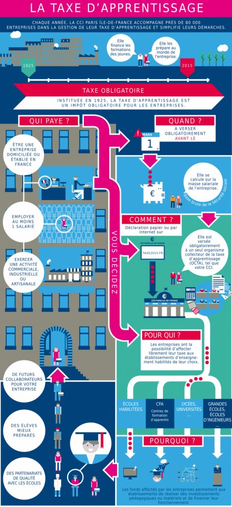 infographie-taxe-apprentisage