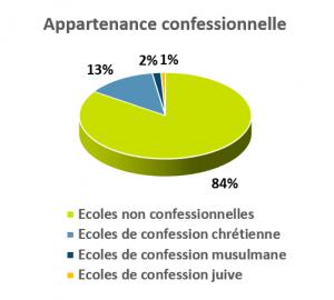 appartenance confessionnelle écoles indépendantes